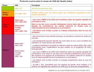 12.Protocole-AQI-27nov2014